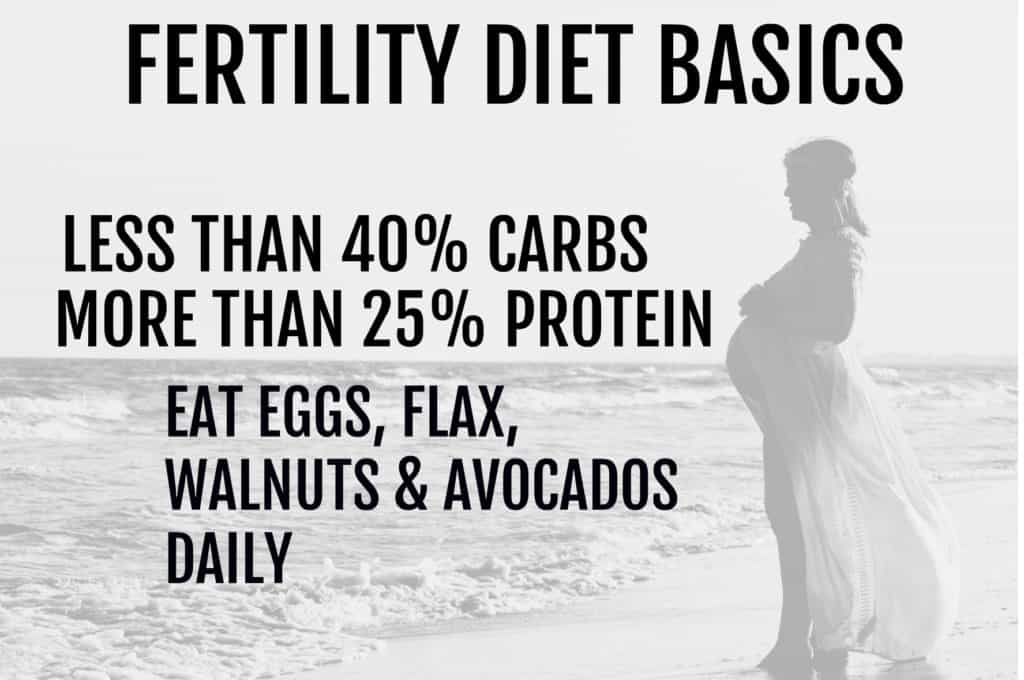 fertility diet | diet plan for PCOS | improve chances of getting pregnant | trying to conceive| IVF | IUI | TTC | egg quality