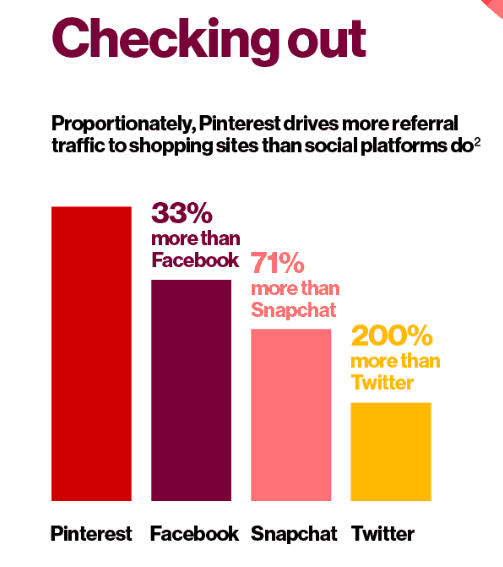eccomerce promotion methods - Pinterest stats