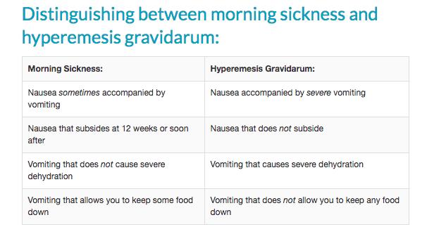 morning sickness v hyperemesis gravidarum