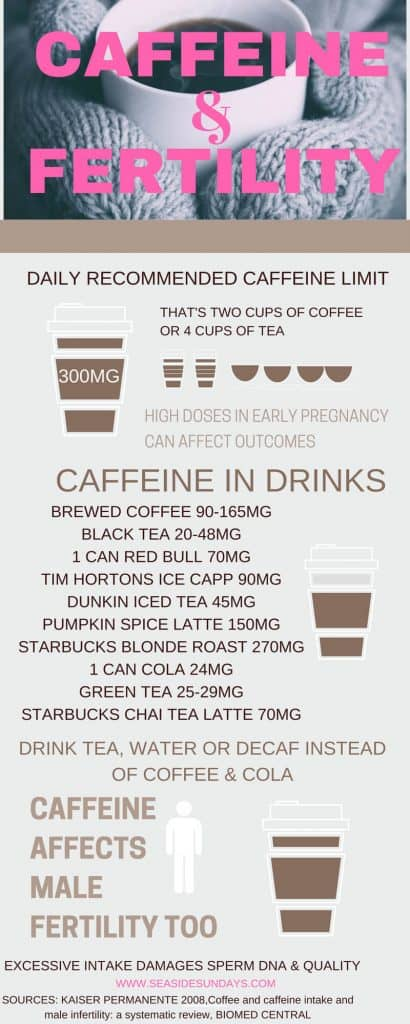 affect sperm Caffeine
